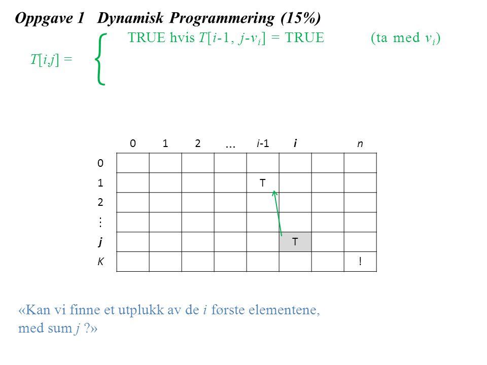 Oppgave 1 Dynamisk Programmering (15%) TRUE hvis T[i-1, j-v i ] = TRUE(ta med v i ) T[i,j] = 012  i-1in 0 1T 2  jT K.