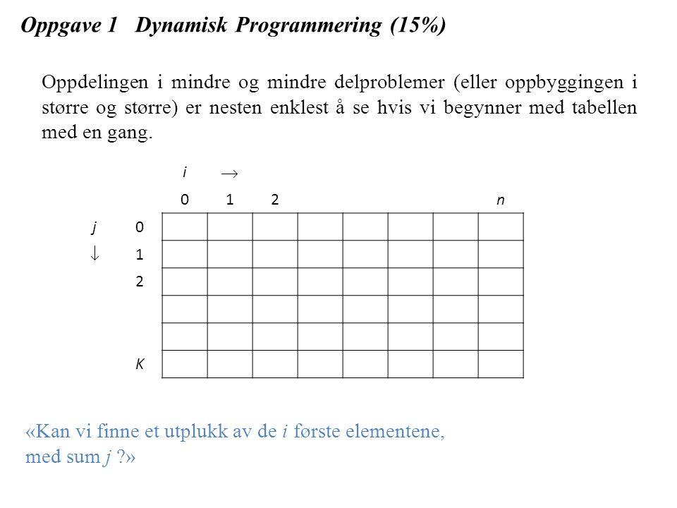 Oppgave 1 Dynamisk Programmering (15%) T[i,j] er TRUE om det finnes et utvalg av de i første elementene med sum j, FALSE ellers.