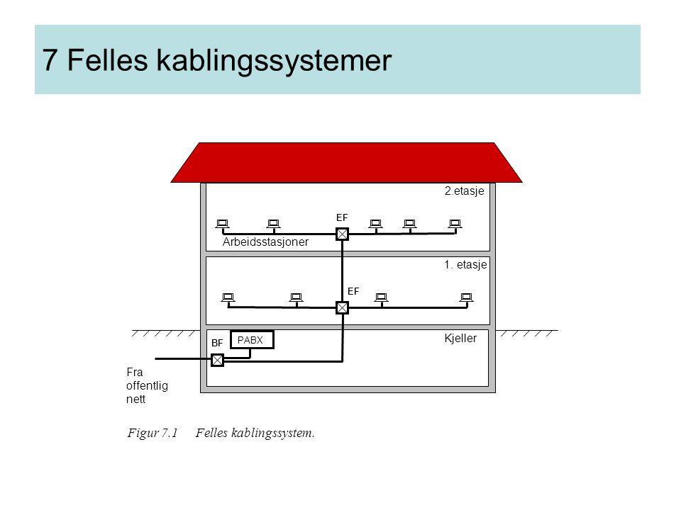 7 Felles kablingssystemer EF BF Kjeller 1. etasje 2.etasje Arbeidsstasjoner PABX Fra offentlig nett Figur 7.1 Felles kablingssystem.