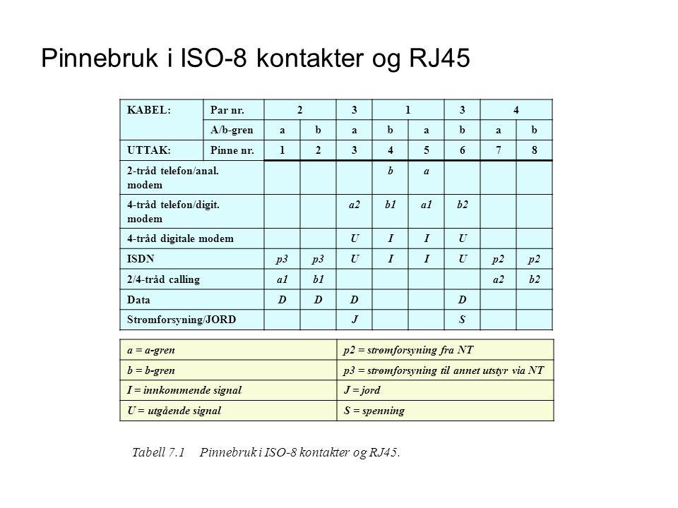 Pinnebruk i ISO-8 kontakter og RJ45 KABEL:Par nr.23134 A/b-grenabababab UTTAK:Pinne nr.12345678 2-tråd telefon/anal. modem ba 4-tråd telefon/digit. mo