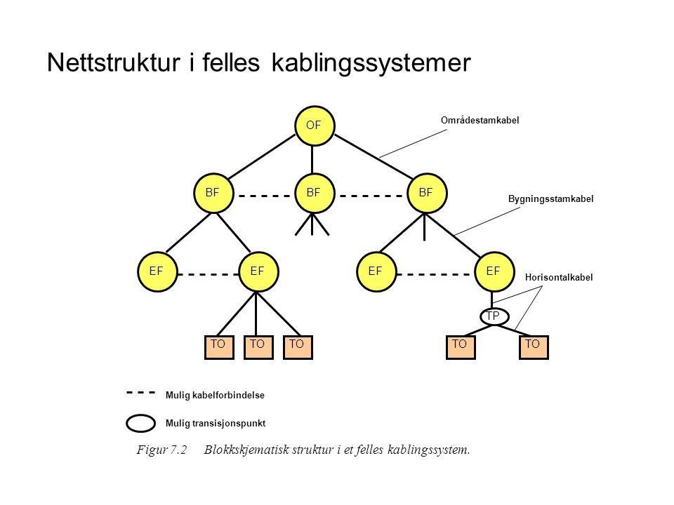 Struktur og kabellengder i felles kablingssystemer U G OF D U F BF C U E EF B 1500 m500 m90 m TP (mulig) Terminal- utstyr Område- stam- kabling Bygnings- stam- kabling Horisontal kablingArbeids- område- kabling Felles kablingssystem Figur 7.3Strukturen i et felles kablingssystem.