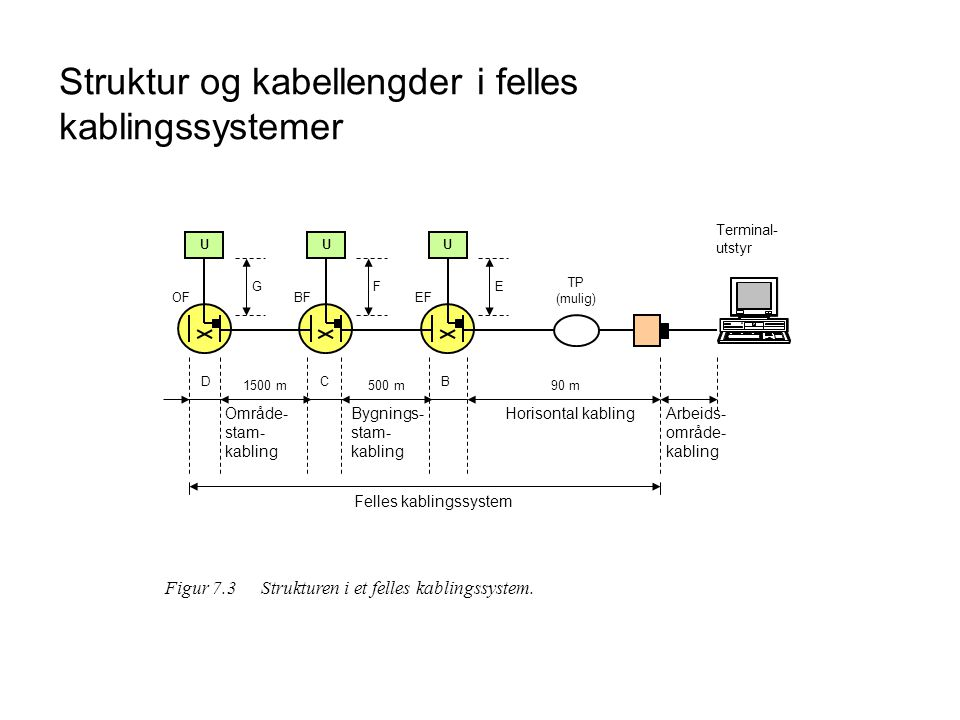 Struktur og kabellengder i felles kablingssystemer U G OF D U F BF C U E EF B 1500 m500 m90 m TP (mulig) Terminal- utstyr Område- stam- kabling Bygnin