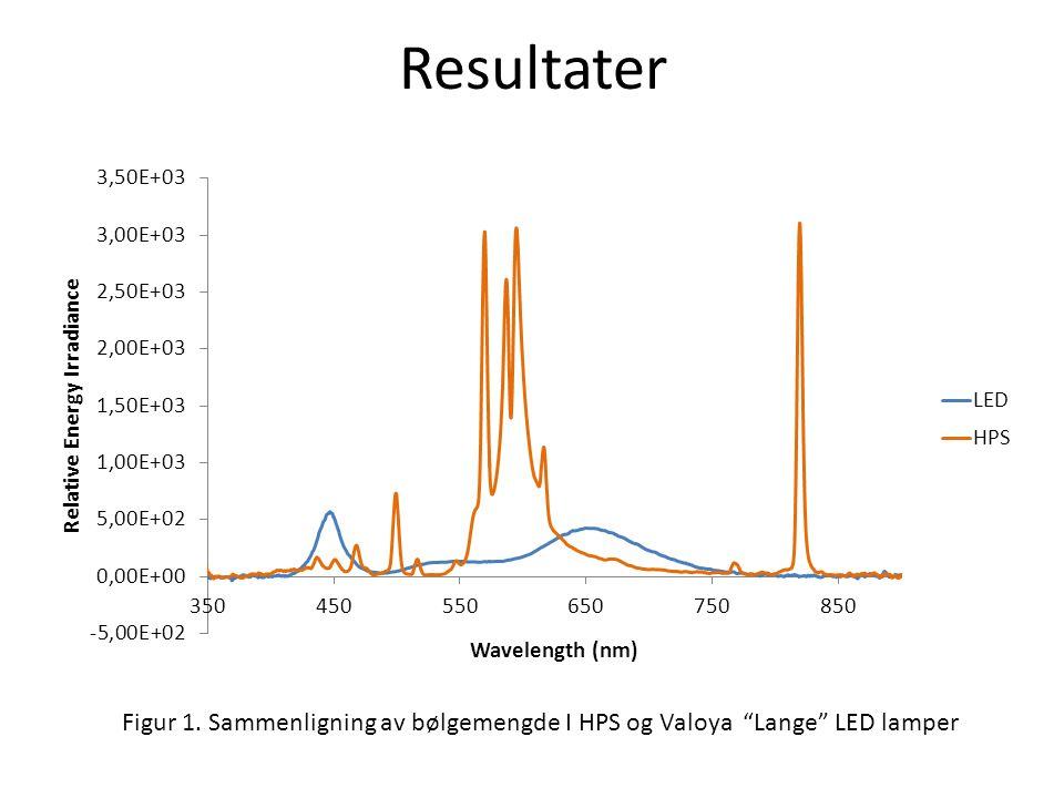 Resultater Figur 1. Sammenligning av bølgemengde I HPS og Valoya Lange LED lamper