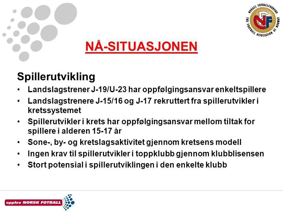 NÅ-SITUASJONEN Spillerutvikling •Landslagstrener J-19/U-23 har oppfølgingsansvar enkeltspillere •Landslagstrenere J-15/16 og J-17 rekruttert fra spill