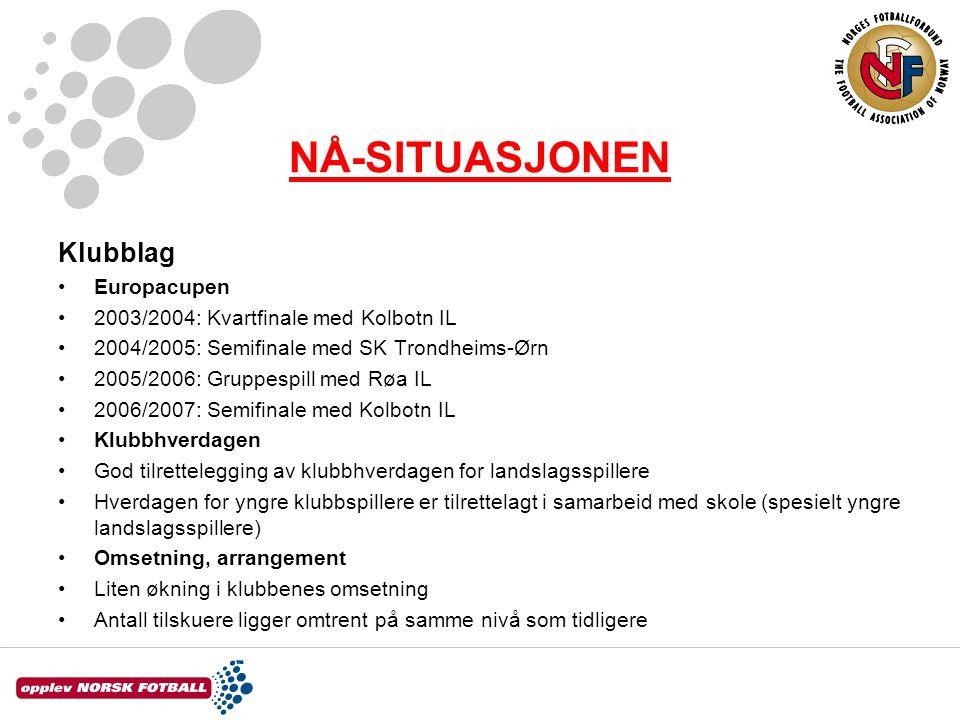 NÅ-SITUASJONEN Klubblag •Europacupen •2003/2004: Kvartfinale med Kolbotn IL •2004/2005: Semifinale med SK Trondheims-Ørn •2005/2006: Gruppespill med R