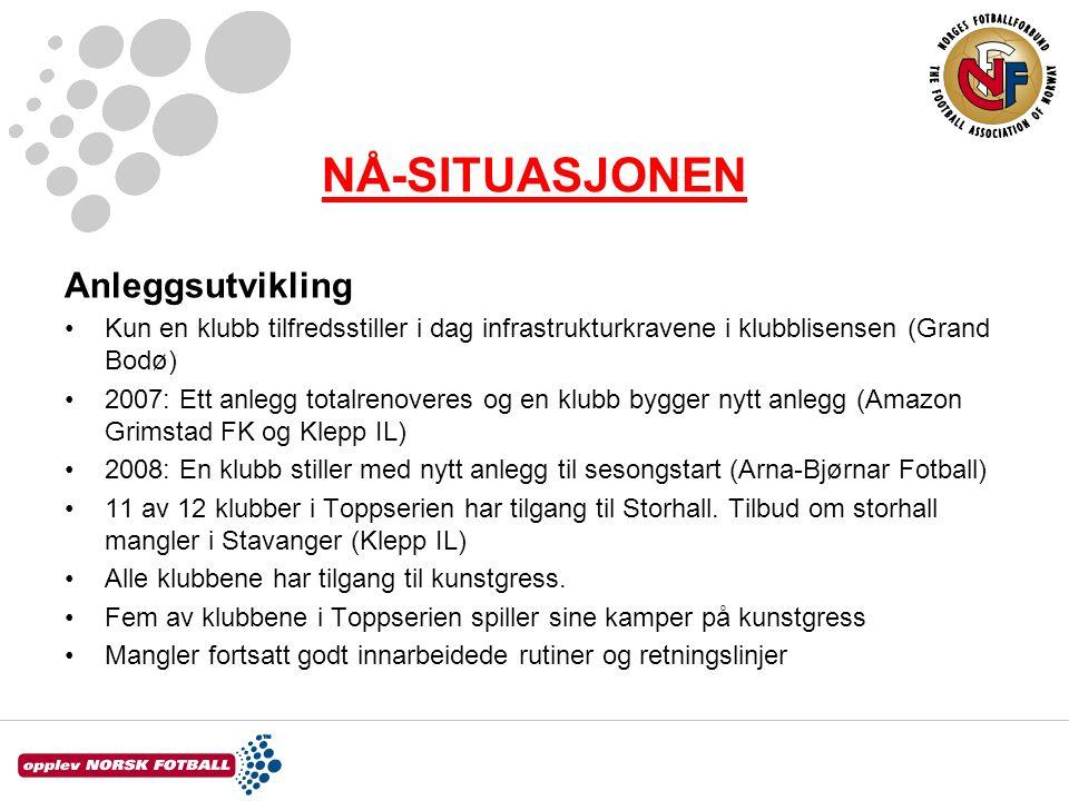 NÅ-SITUASJONEN Anleggsutvikling •Kun en klubb tilfredsstiller i dag infrastrukturkravene i klubblisensen (Grand Bodø) •2007: Ett anlegg totalrenoveres
