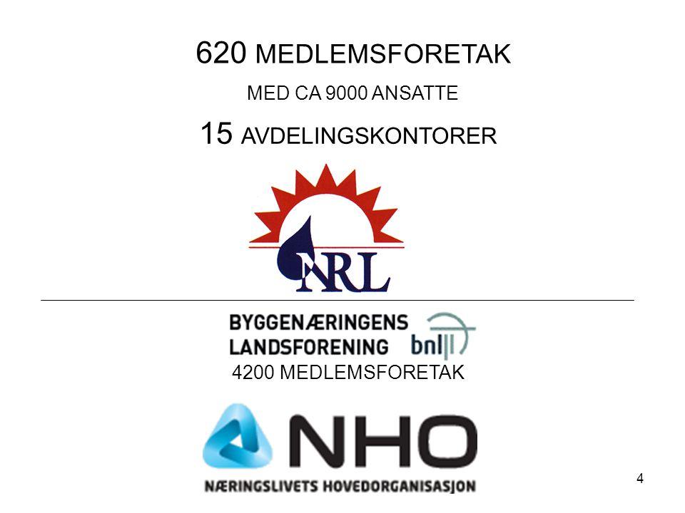 620 MEDLEMSFORETAK MED CA 9000 ANSATTE 15 AVDELINGSKONTORER 4200 MEDLEMSFORETAK 4