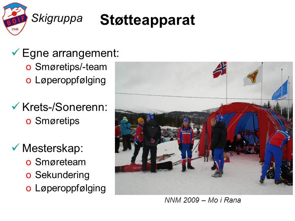 Skigruppa Støtteapparat  Egne arrangement: oSmøretips/-team oLøperoppfølging  Krets-/Sonerenn: oSmøretips  Mesterskap: oSmøreteam oSekundering oLøp