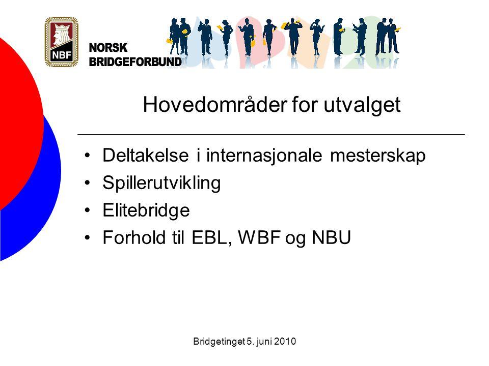 Bridgetinget 5. juni 2010 Hovedområder for utvalget •Deltakelse i internasjonale mesterskap •Spillerutvikling •Elitebridge •Forhold til EBL, WBF og NB