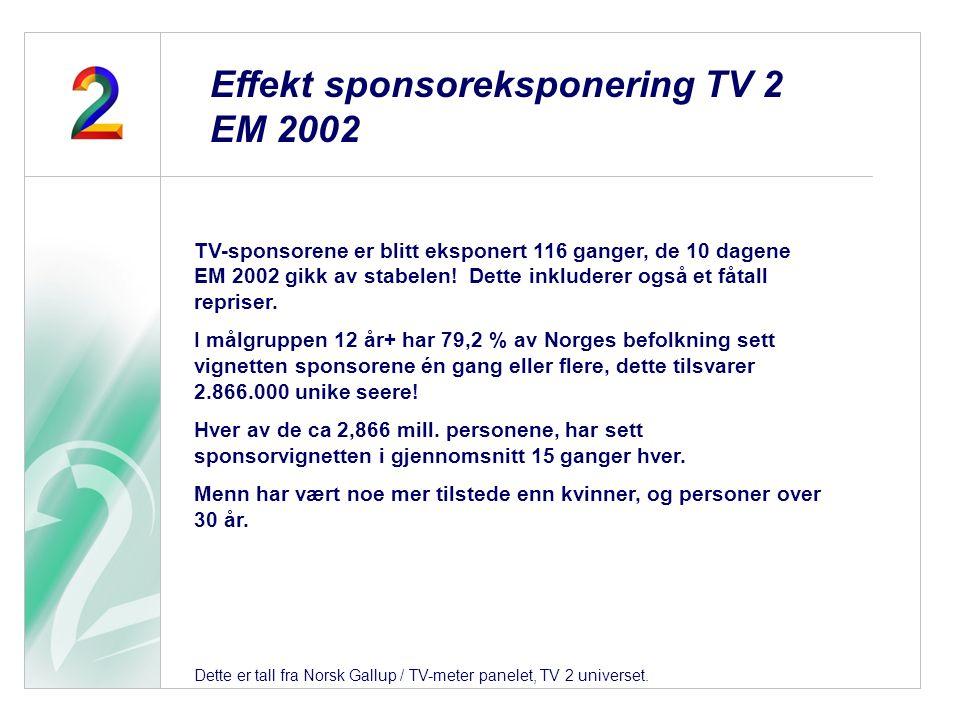 TV-sponsorene er blitt eksponert 116 ganger, de 10 dagene EM 2002 gikk av stabelen! Dette inkluderer også et fåtall repriser. I målgruppen 12 år+ har