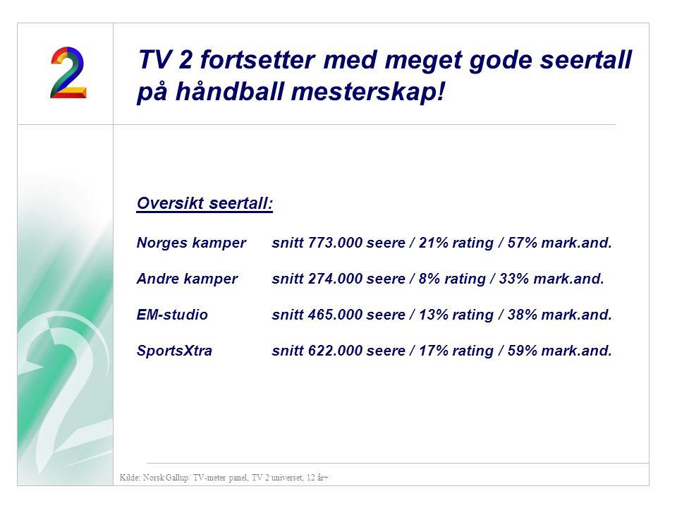 Oversikt seertall: Norges kampersnitt 773.000 seere / 21% rating / 57% mark.and. Andre kampersnitt 274.000 seere / 8% rating / 33% mark.and. EM-studio