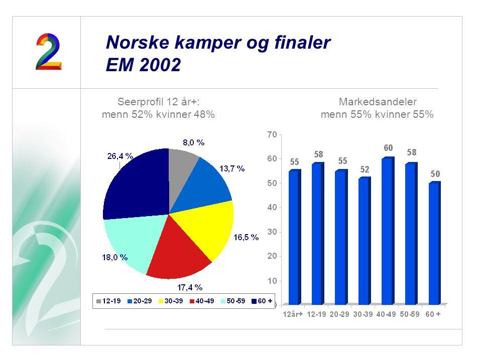 Seerprofil 12 år+: menn 52% kvinner 48% Markedsandeler menn 55% kvinner 55% Norske kamper og finaler EM 2002