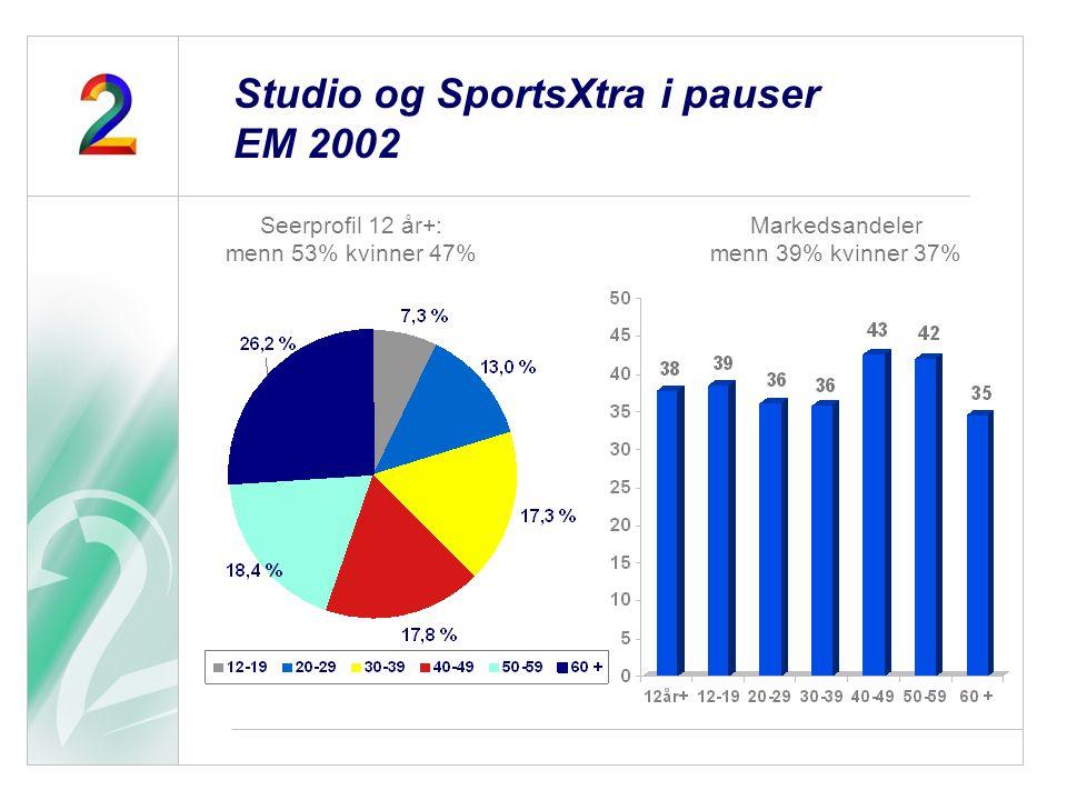 Seerprofil 12 år+: menn 53% kvinner 47% Markedsandeler menn 39% kvinner 37% Studio og SportsXtra i pauser EM 2002