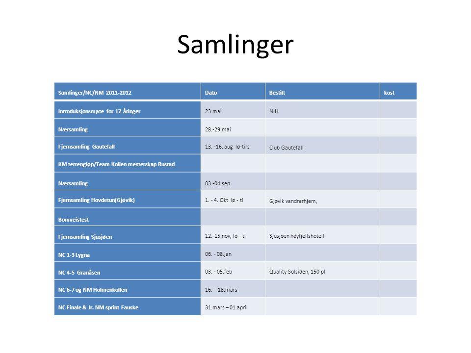 Samlinger Samlinger/NC/NM 2011-2012 DatoBestiltkost Introduksjonsmøte for 17-åringer23.maiNIH Nærsamling28.-29.mai Fjernsamling Gautefall13. -16. aug