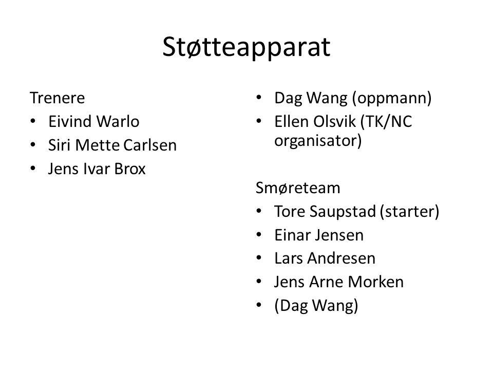 NC program i år og i fjor 2012: Tid - Sted • 6-8 januar - Lygna • 3-5 februar - Granåsen • 16-18 mars - Kollen • 30.