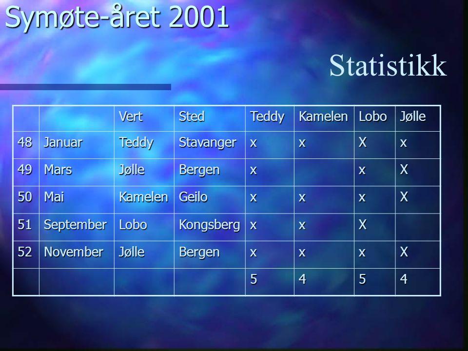 Symøte-året 2001 Statistikk VertStedTeddyKamelenLoboJølle 48JanuarTeddyStavangerxxXx 49MarsJølleBergenxxX 50MaiKamelenGeiloxxxX 51SeptemberLoboKongsbergxxX 52NovemberJølleBergenxxxX 5454