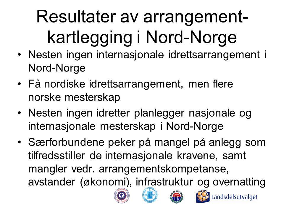 Resultater av arrangement- kartlegging i Nord-Norge •Nesten ingen internasjonale idrettsarrangement i Nord-Norge •Få nordiske idrettsarrangement, men