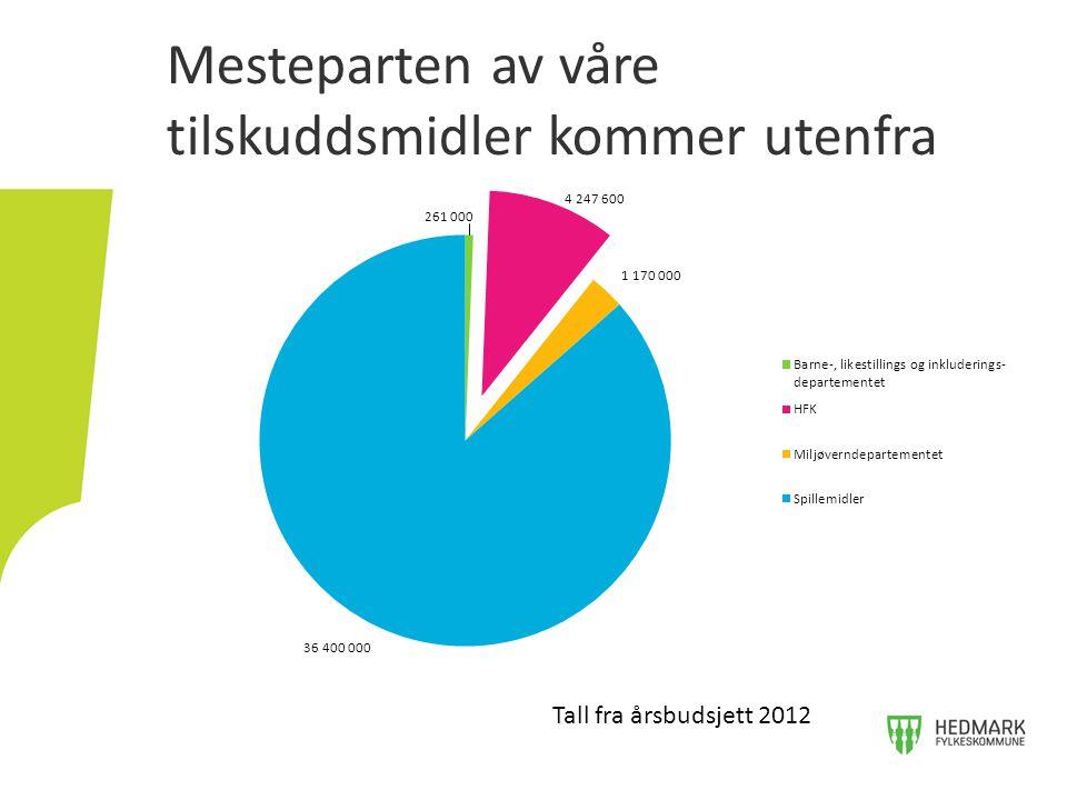 Mesteparten av våre tilskuddsmidler kommer utenfra Tall fra årsbudsjett 2012