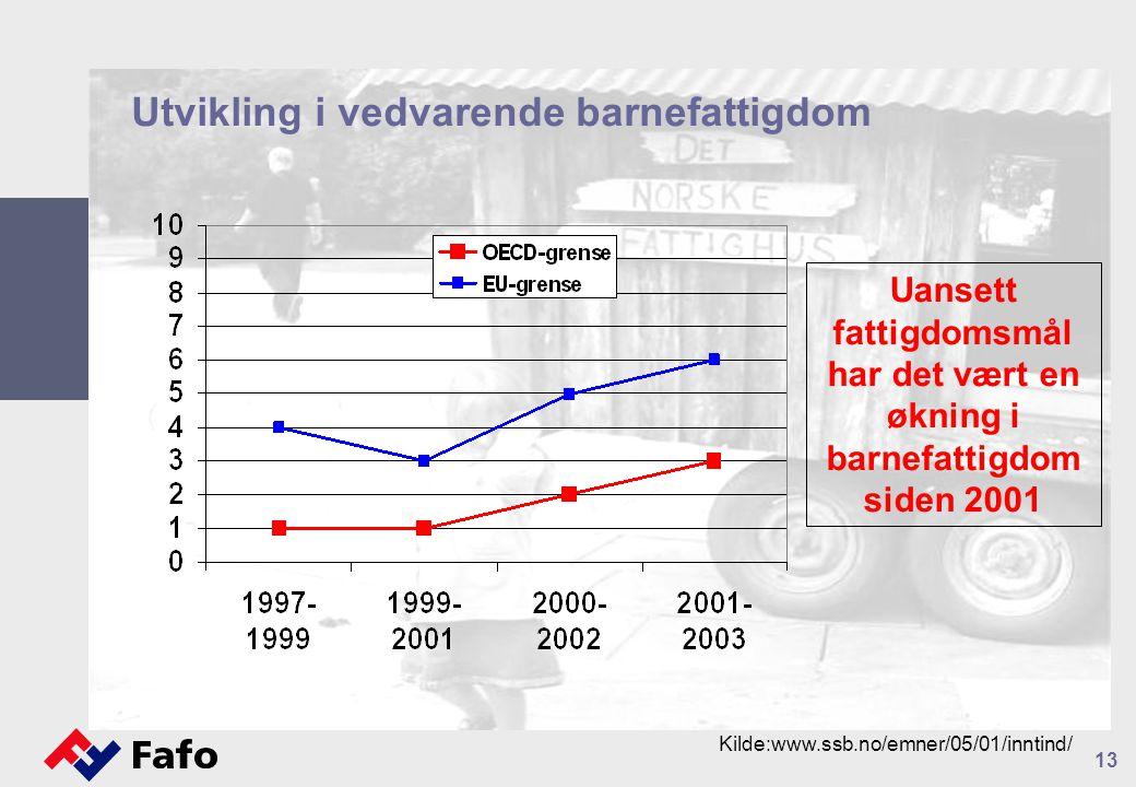 13 Utvikling i vedvarende barnefattigdom Kilde:www.ssb.no/emner/05/01/inntind/ Uansett fattigdomsmål har det vært en økning i barnefattigdom siden 2001