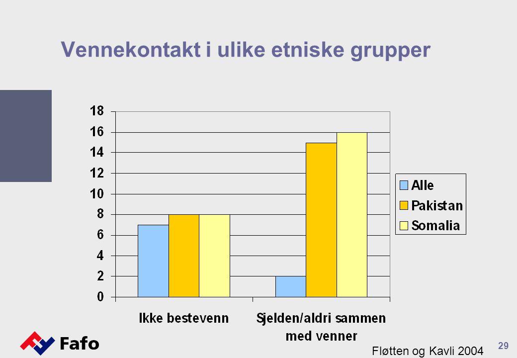 29 Vennekontakt i ulike etniske grupper Fløtten og Kavli 2004