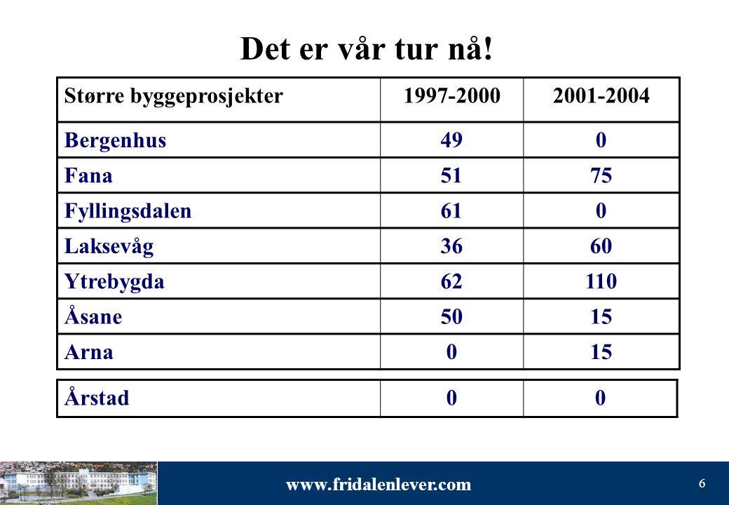 www.fridalenlever.com 6 Det er vår tur nå! Større byggeprosjekter1997-20002001-2004 Bergenhus490 Fana5175 Fyllingsdalen610 Laksevåg3660 Ytrebygda62110