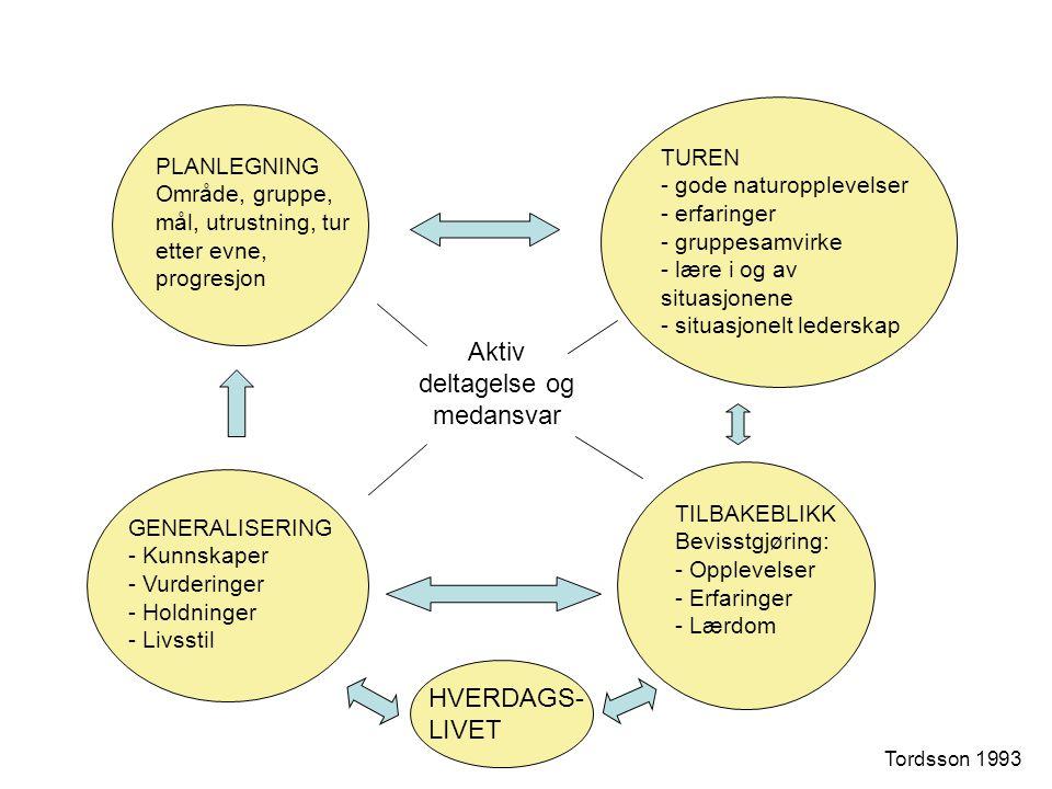 PLANLEGNING Område, gruppe, mål, utrustning, tur etter evne, progresjon TUREN - gode naturopplevelser - erfaringer - gruppesamvirke - lære i og av sit