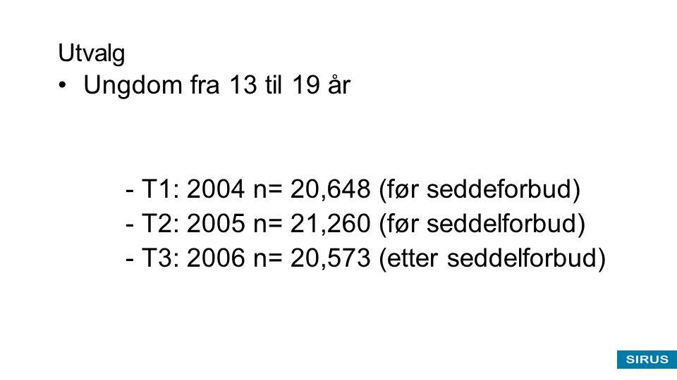 Utvalg •Ungdom fra 13 til 19 år - T1: 2004 n= 20,648 (før seddeforbud) - T2: 2005 n= 21,260 (før seddelforbud) - T3: 2006 n= 20,573 (etter seddelforbu