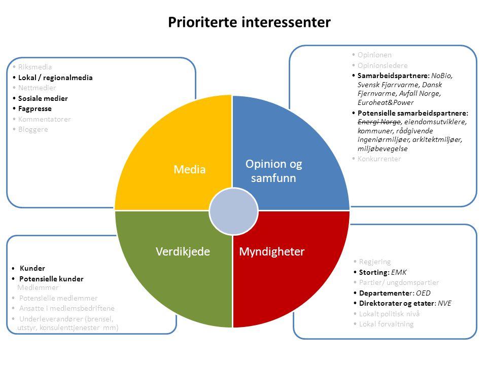 Prioriterte interessenter •Regjering •Storting: EMK •Partier/ ungdomspartier •Departementer: OED •Direktorater og etater: NVE •Lokalt politisk nivå •L