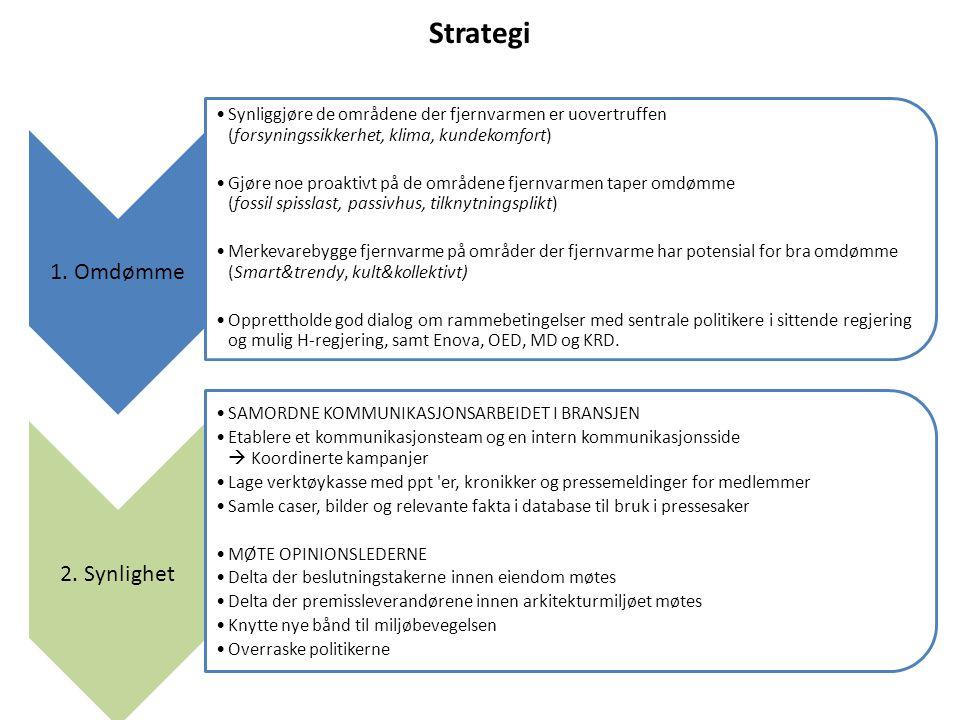 Strategi 1. Omdømme •Synliggjøre de områdene der fjernvarmen er uovertruffen (forsyningssikkerhet, klima, kundekomfort) •Gjøre noe proaktivt på de omr