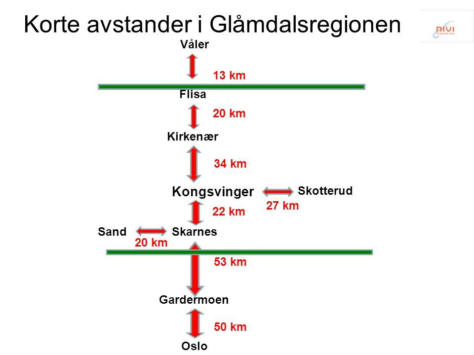 Korte avstander i Glåmdalsregionen Flisa Kirkenær Kongsvinger Skarnes Skotterud Sand Gardermoen Oslo Våler 34 km 20 km 13 km 22 km 53 km 50 km 27 km 20 km