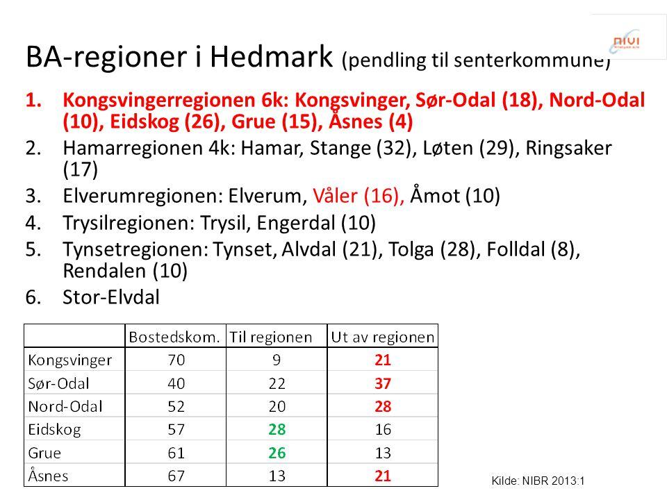 BA-regioner i Hedmark (pendling til senterkommune) 1.Kongsvingerregionen 6k: Kongsvinger, Sør-Odal (18), Nord-Odal (10), Eidskog (26), Grue (15), Åsnes (4) 2.Hamarregionen 4k: Hamar, Stange (32), Løten (29), Ringsaker (17) 3.Elverumregionen: Elverum, Våler (16), Åmot (10) 4.Trysilregionen: Trysil, Engerdal (10) 5.Tynsetregionen: Tynset, Alvdal (21), Tolga (28), Folldal (8), Rendalen (10) 6.Stor-Elvdal Kilde: NIBR 2013:1