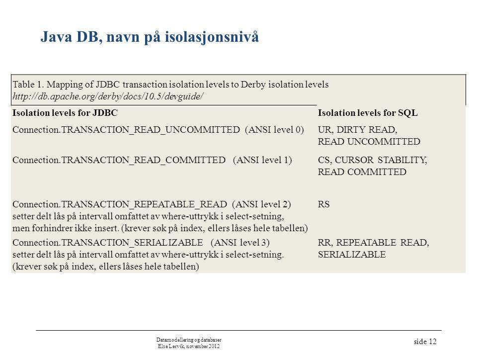 Java DB, navn på isolasjonsnivå Table 1.