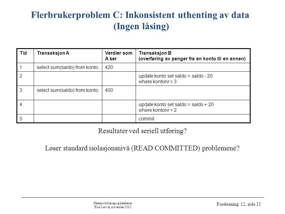 Datamodellering og databaser Else Lervik, november 2012 Forelesning 12, side 15 Flerbrukerproblem C: Inkonsistent uthenting av data (Ingen låsing) TidTransaksjon AVerdier som A ser Transaksjon B (overføring av penger fra en konto til en annen) 1select sum(saldo) from konto;420 2update konto set saldo = saldo - 20 where kontonr = 3 3select sum(saldo) from konto;400 4update konto set saldo = saldo + 20 where kontonr = 2 5commit Resultater ved seriell utføring.