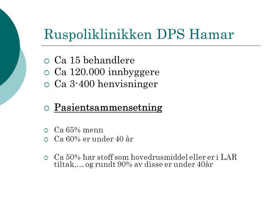 Ruspoliklinikken DPS Hamar  Ca 15 behandlere  Ca 120.000 innbyggere  Ca 3-400 henvisninger  Pasientsammensetning  Ca 65% menn  Ca 60% er under 4