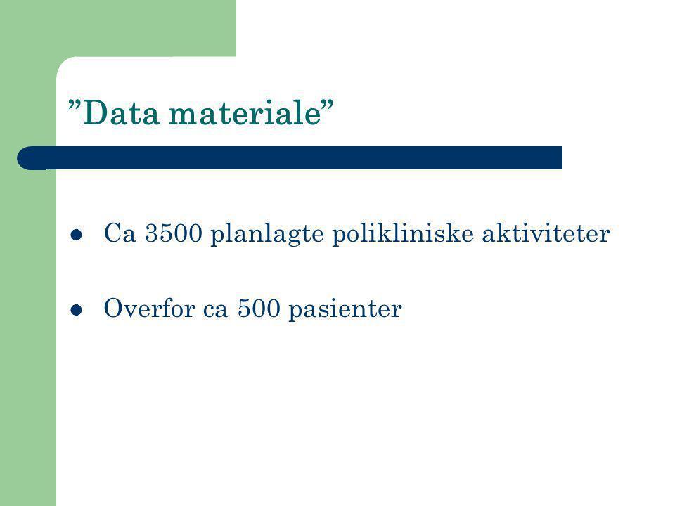"""Data materiale""  Ca 3500 planlagte polikliniske aktiviteter  Overfor ca 500 pasienter"