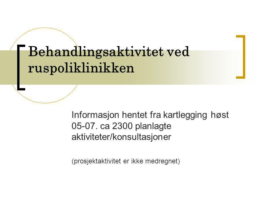 Behandlingsaktivitet ved ruspoliklinikken Informasjon hentet fra kartlegging høst 05-07. ca 2300 planlagte aktiviteter/konsultasjoner (prosjektaktivit