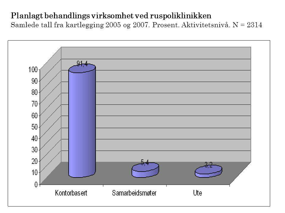 Planlagt behandlings virksomhet ved ruspoliklinikken Samlede tall fra kartlegging 2005 og 2007. Prosent. Aktivitetsnivå. N = 2314