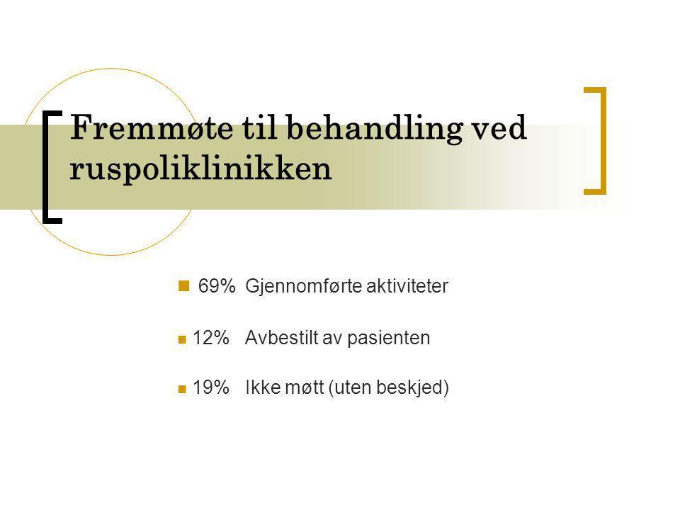 Fremmøte til behandling ved ruspoliklinikken  69% Gjennomførte aktiviteter  12% Avbestilt av pasienten  19%Ikke møtt (uten beskjed)