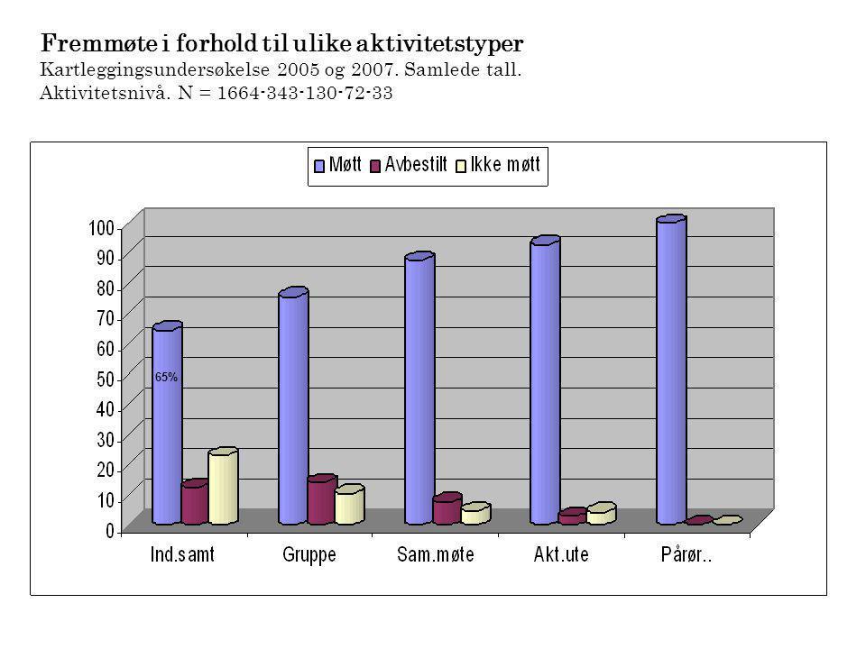 Fremmøte i forhold til ulike aktivitetstyper Kartleggingsundersøkelse 2005 og 2007. Samlede tall. Aktivitetsnivå. N = 1664-343-130-72-33 65%