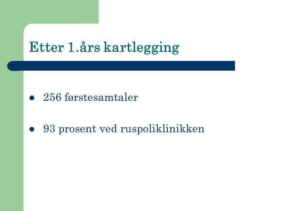 Etter 1.års kartlegging  256 førstesamtaler  93 prosent ved ruspoliklinikken