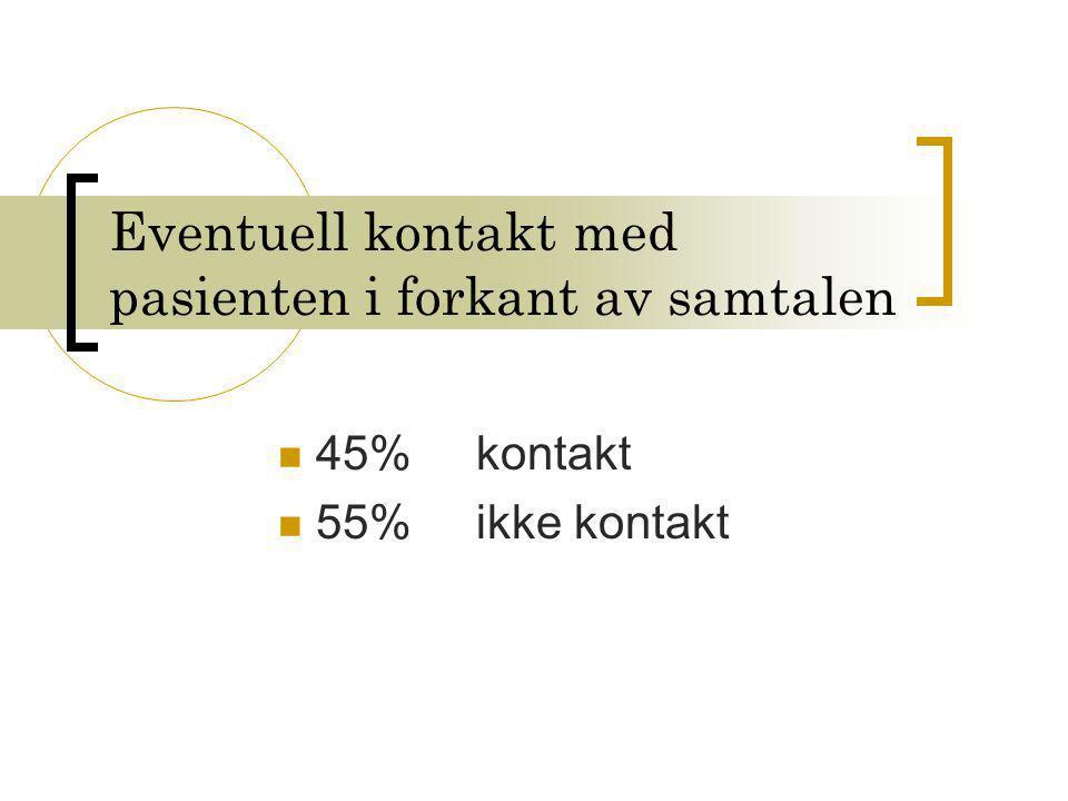 Eventuell kontakt med pasienten i forkant av samtalen  45% kontakt  55% ikke kontakt