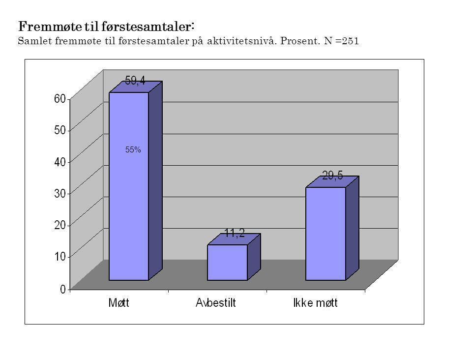 Fremmøte til førstesamtaler: Samlet fremmøte til førstesamtaler på aktivitetsnivå. Prosent. N =251 55%