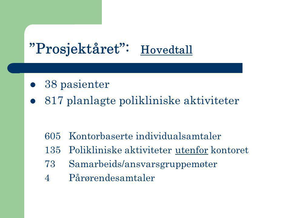 """Prosjektåret"": Hovedtall  38 pasienter  817 planlagte polikliniske aktiviteter 605 Kontorbaserte individualsamtaler 135 Polikliniske aktiviteter ut"