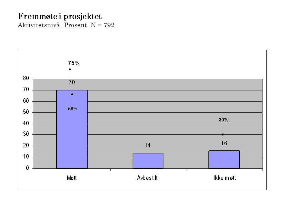 Fremmøte i prosjektet Aktivitetsnivå. Prosent. N = 792 59% 30% 75%