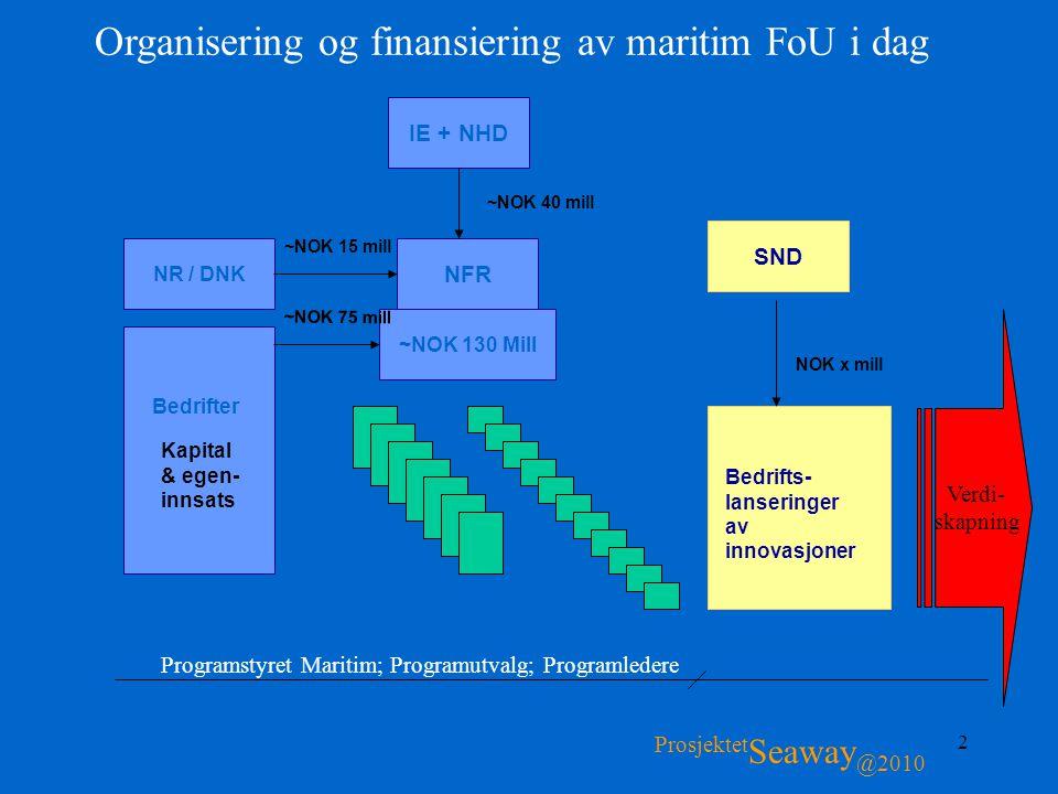 2 Organisering og finansiering av maritim FoU i dag IE + NHD NFR ~NOK 130 Mill NR / DNK SND Kapital & egen- innsats Bedrifter Bedrifts- lanseringer av