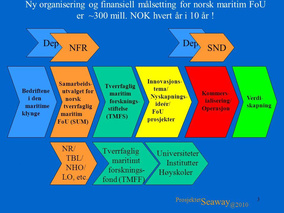 3 Dep Ny organisering og finansiell målsetting for norsk maritim FoU er ~300 mill. NOK hvert år i 10 år ! Fokus: - Shipping - Offshore - Sjømat Prosje