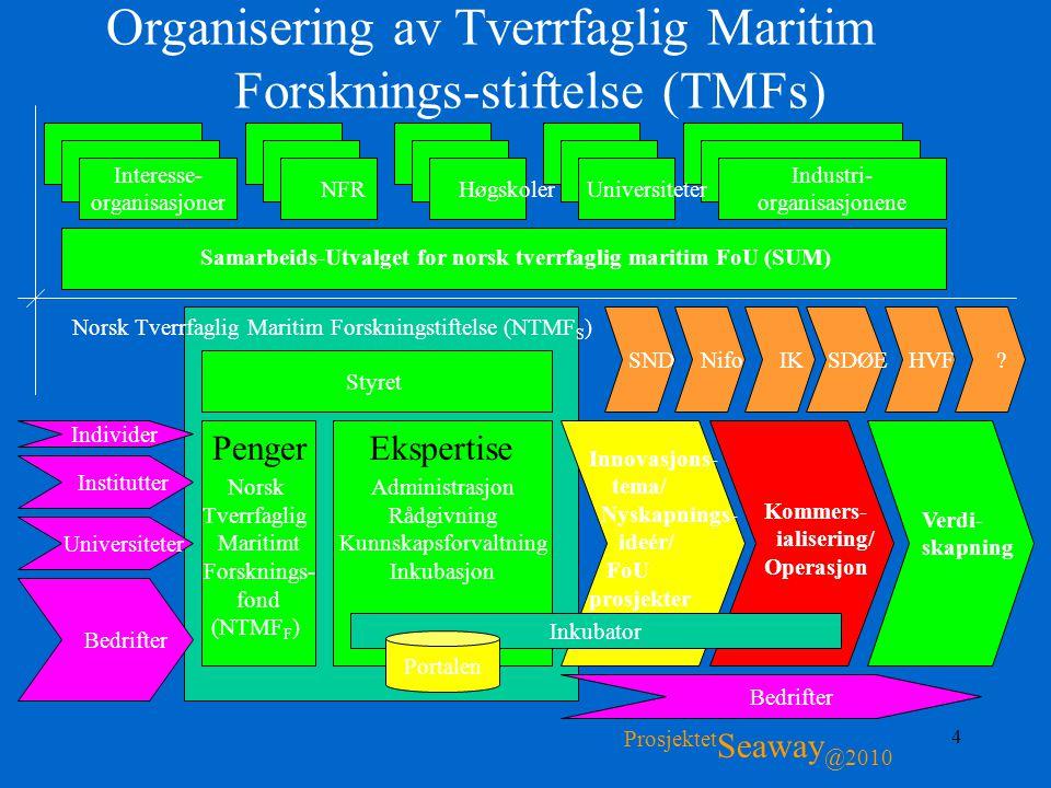 4 Organisering av Tverrfaglig Maritim Forsknings-stiftelse (TMFs) Prosjektet Seaway @2010 Administrasjon Rådgivning Kunnskapsforvaltning Inkubasjon St