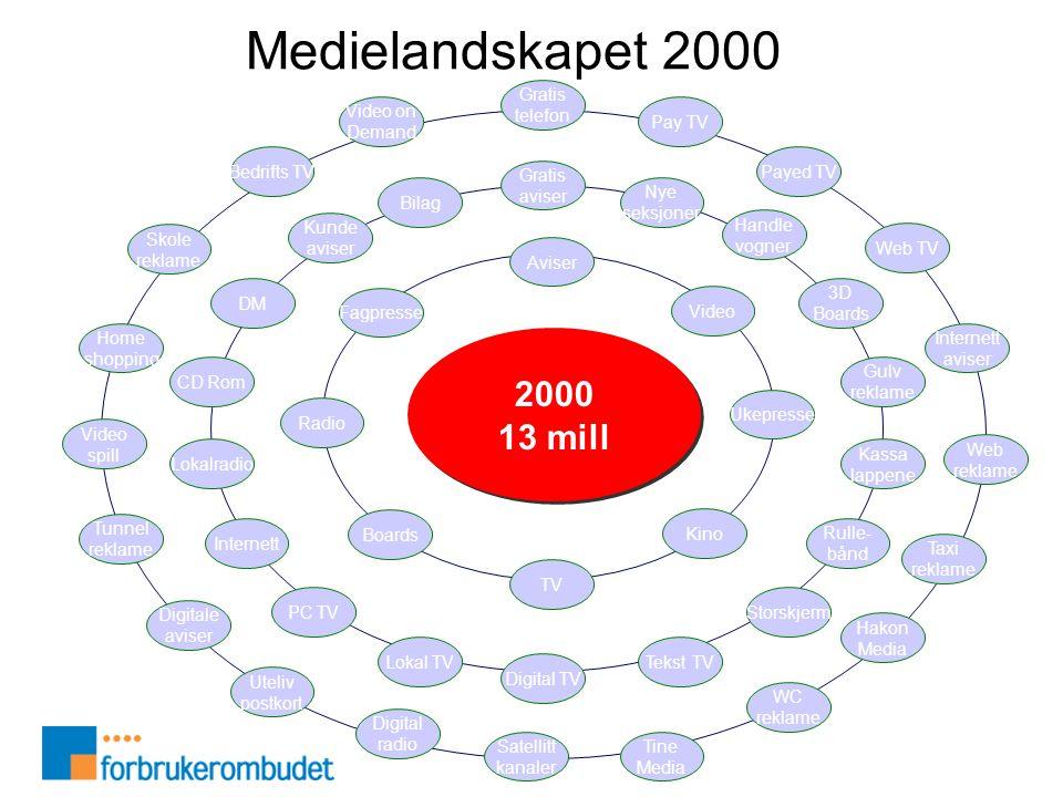 2000 13 mill 2000 13 mill Aviser Ukepresse TV Radio Kino Boards Video Fagpresse Gratis aviser Nye seksjoner Handle vogner 3D Boards Gulv reklame Kassa