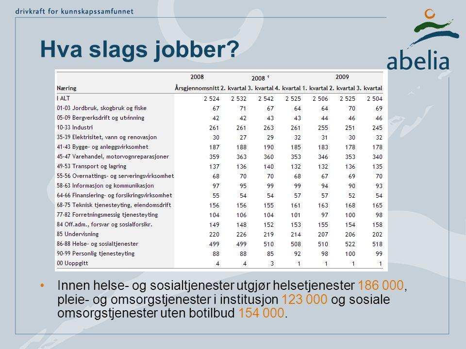 Hva slags jobber? •Innen helse- og sosialtjenester utgjør helsetjenester 186 000, pleie- og omsorgstjenester i institusjon 123 000 og sosiale omsorgst