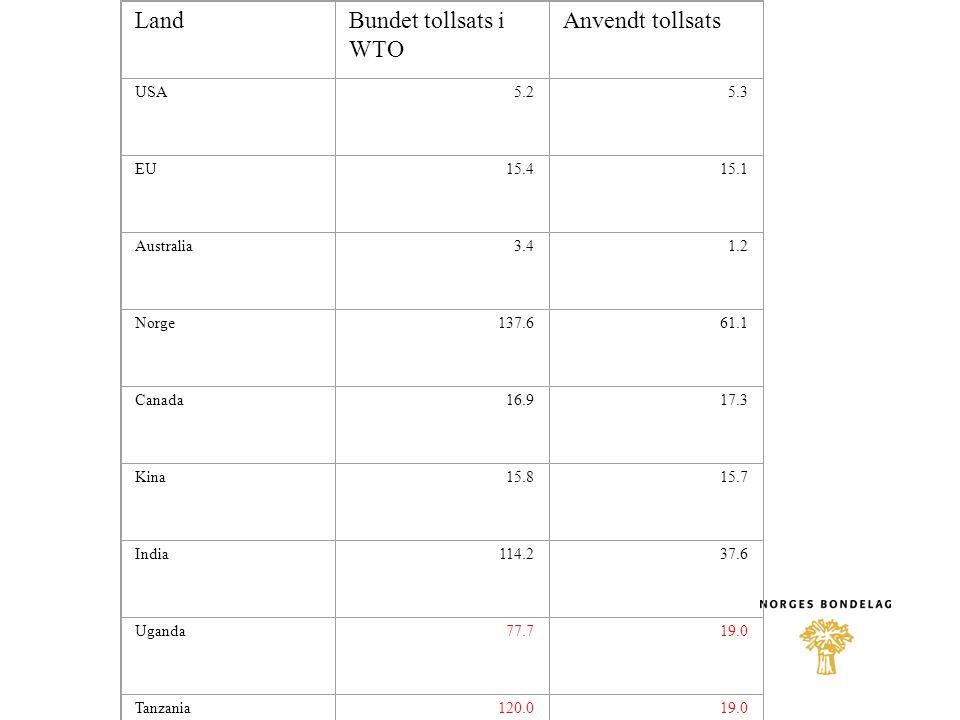 Politiske konsekvenser i Sør •Økt fokus på egen matproduksjon, helst gjennom selvstendige bønder– ikke primært eksport •Mer lagerhold, evt regionale lagre - siloer •Bruke friheten til å øke tollvern, nedkjempe IMF og Verdensbanken •Fokus på infrastruktur til gode jordbruksområder •Transport av innsatsfaktorer frø, gjødsel, transport av produkter •Samvirke - lik pris uavhengig av størrelse og geografi